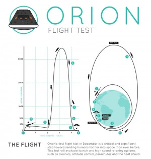 Orion Flight Plan